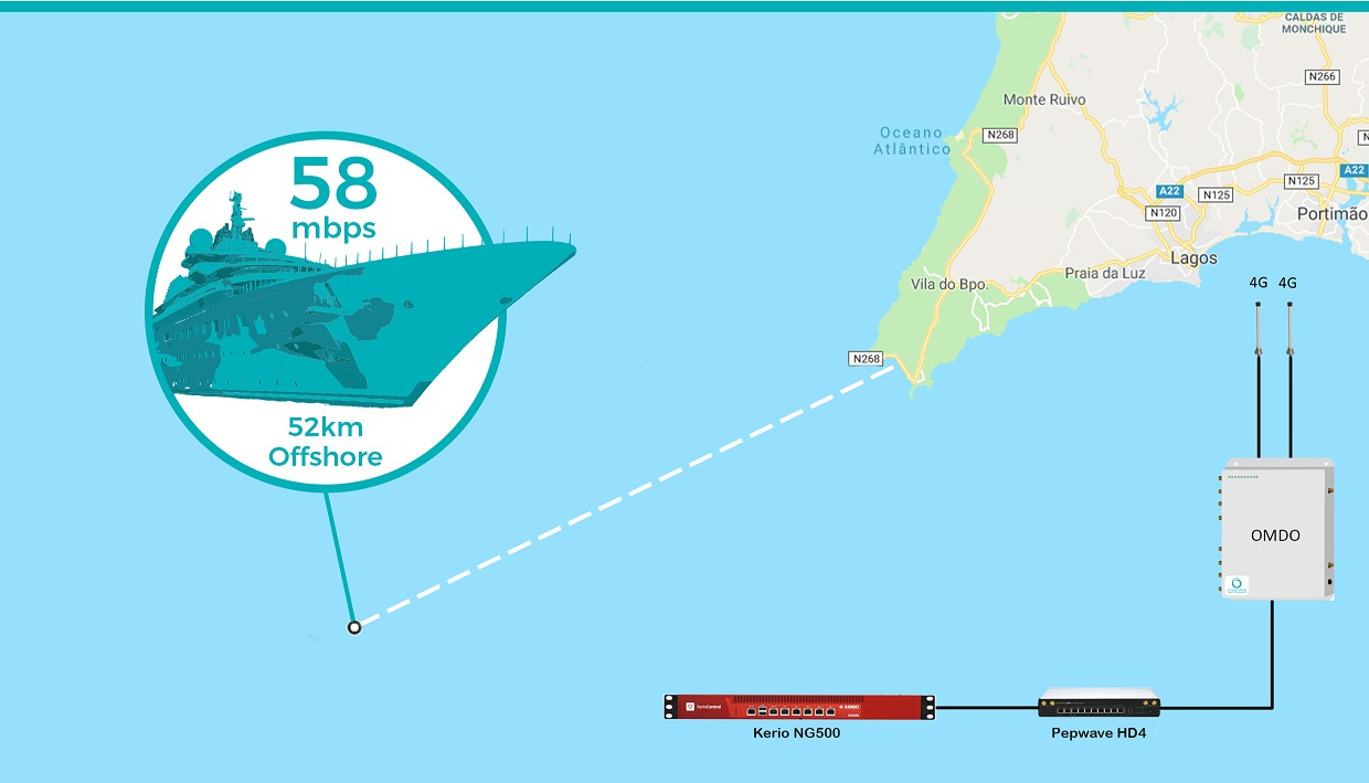 Image demonstrating 58mbps 4G coverage 52km offshore